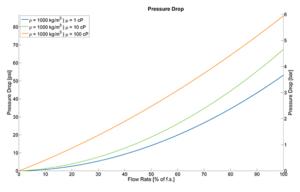 Coriolis Flow Meter and Mass Meters